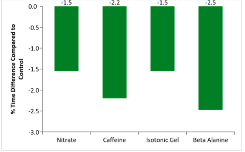 Chart showing the effect of different supplements in green