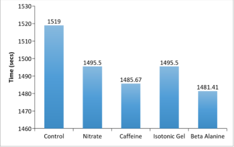 Graph showing the effect of different supplements in blue