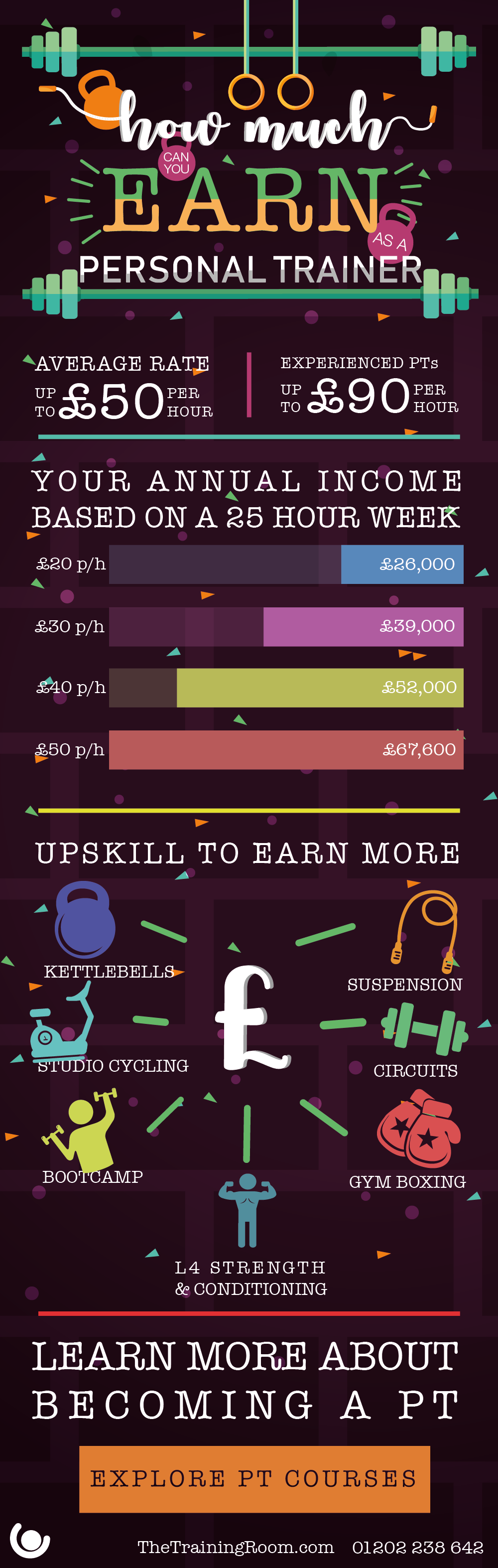 Earning potential of a personal trainer infographic