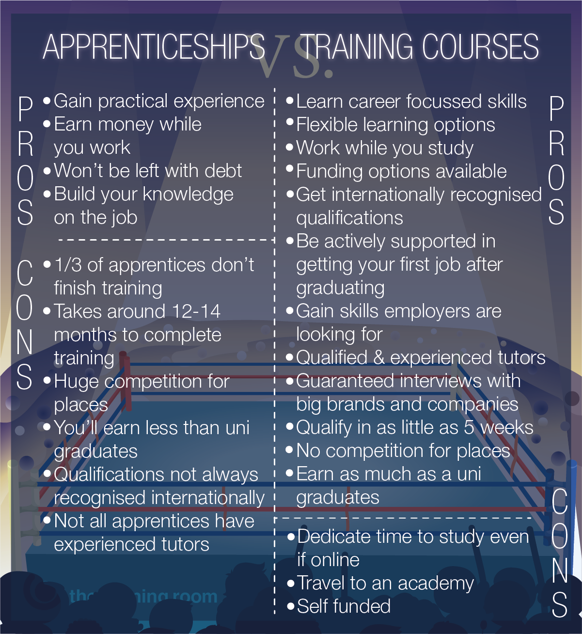 Courses vs Apprenticeships - Infographic
