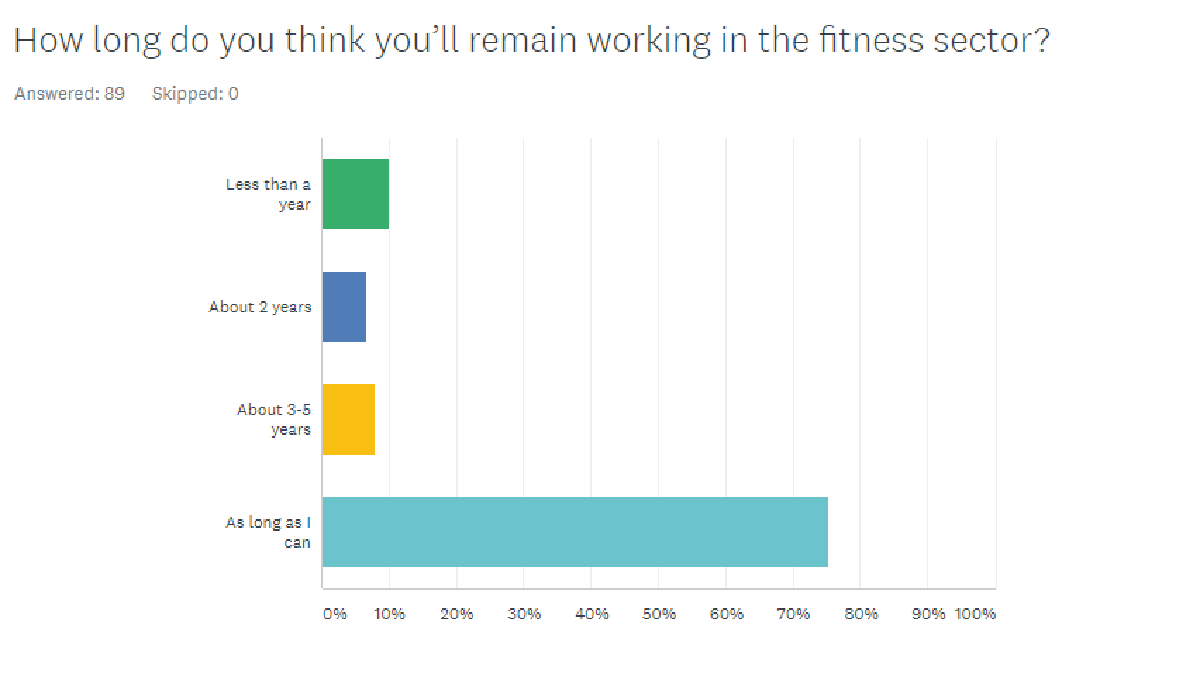 how-long-do-you-think-you-ll-remain-working-in-the-fitness-sector-01.png