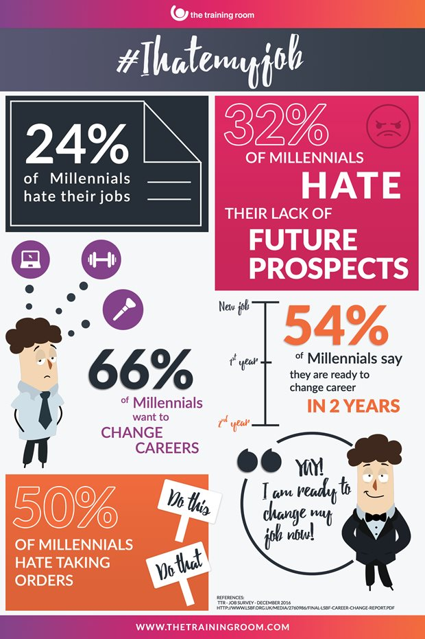 The Training Room infographic showing what people hate about work